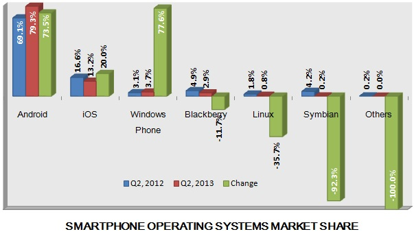 Smartphone OS market share Q2, 2013 l Source: IDC