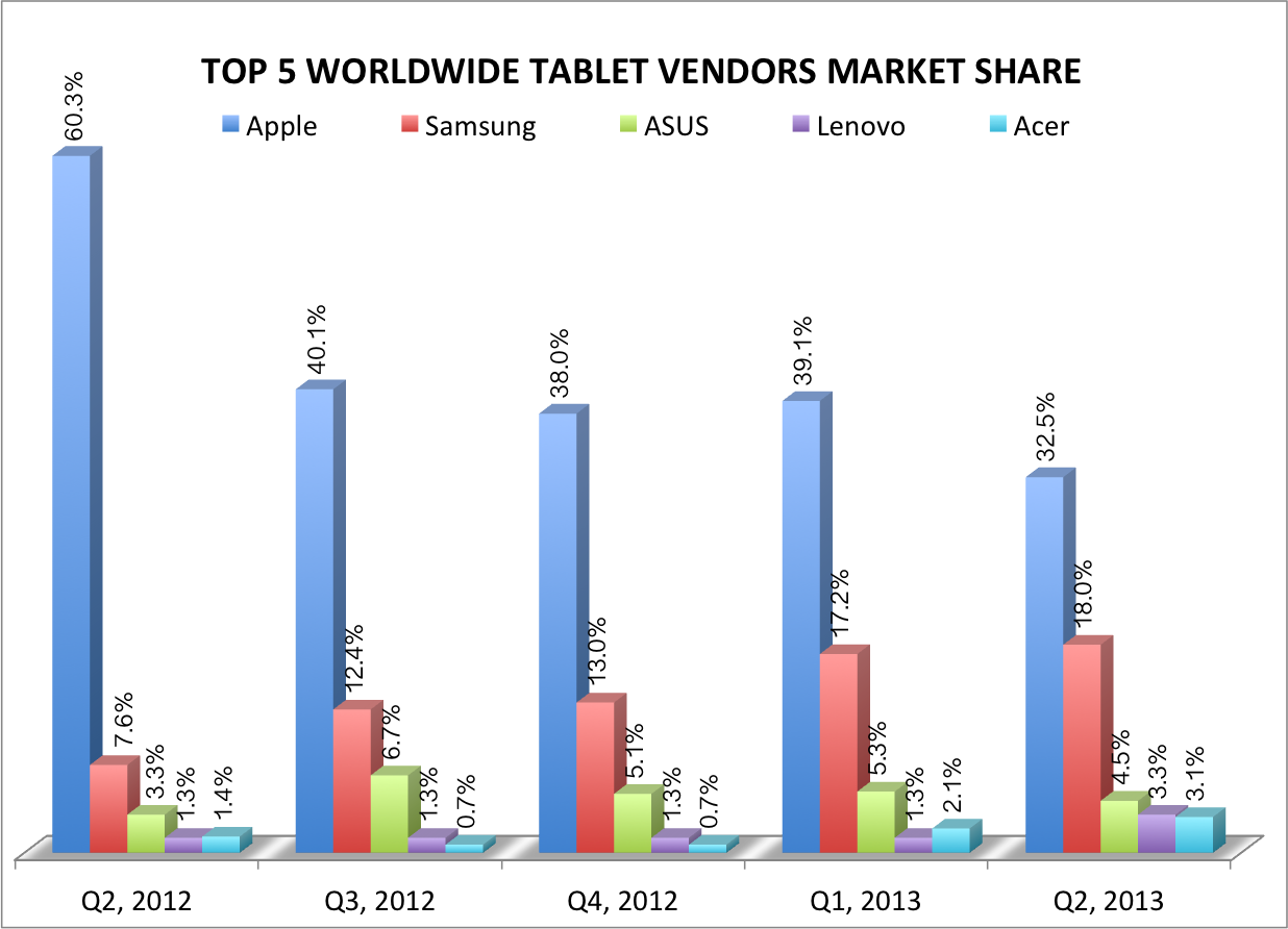Top 5 Tablet vendors markets share, shipments Q2 2013