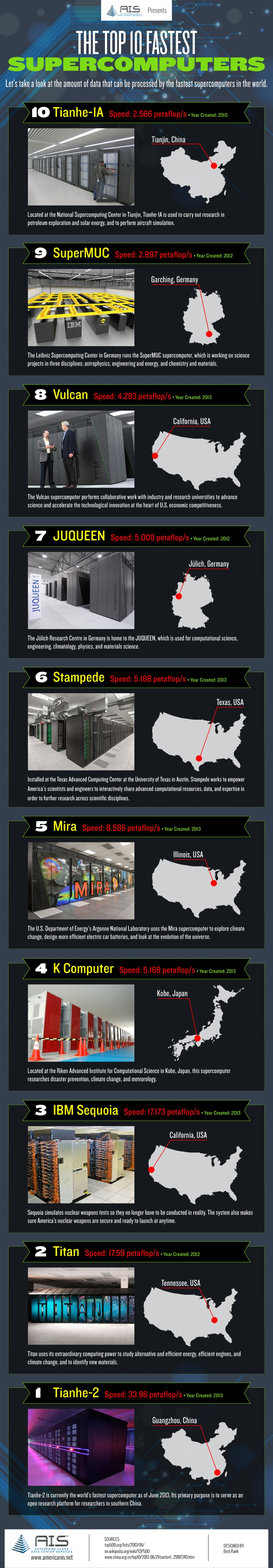 World's 10 Fastest Supercomputers