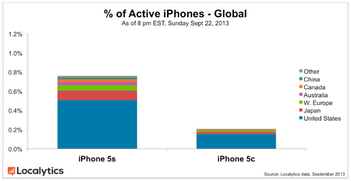 Active-iPhones-(Global)
