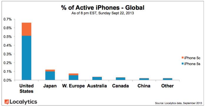 Active-iPhones-Global