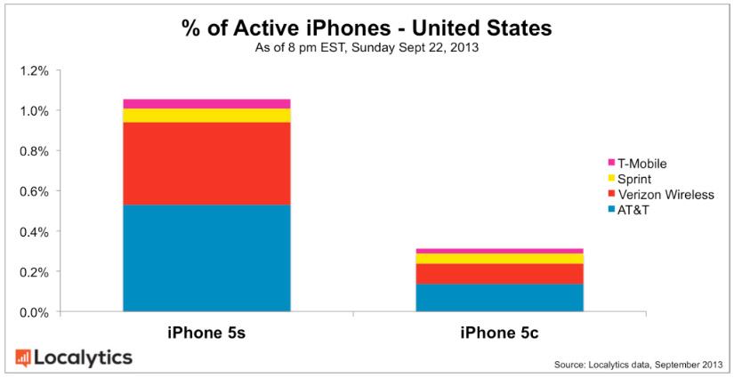 Active-iPhones-Percentage-US