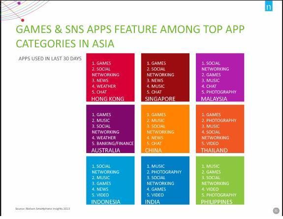 Consumer behaviour: App Usage