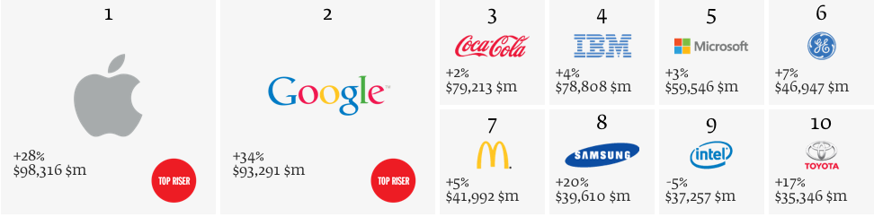 Best Global Brands 2013: Top 10