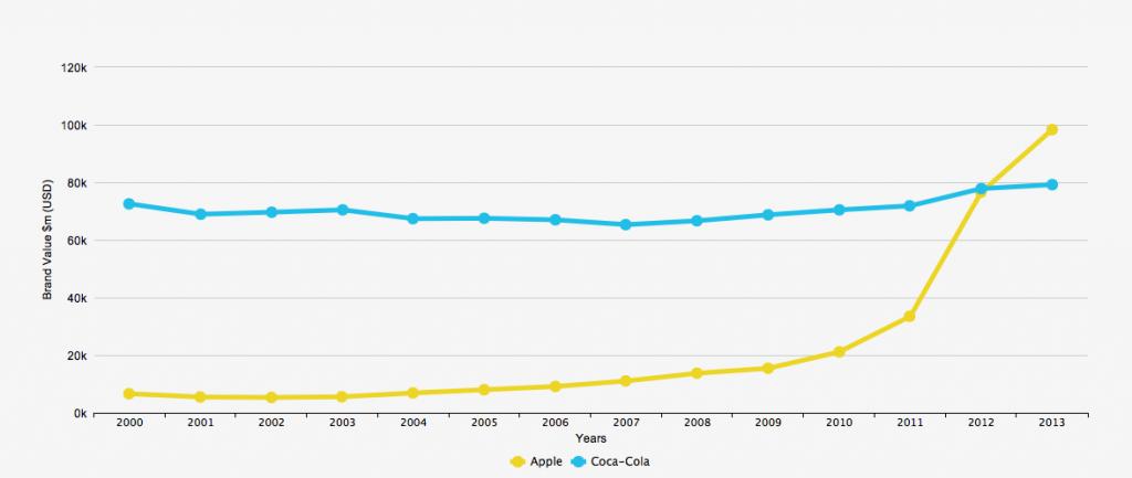 Best Global Brands 2013: Apple vs Coca-Cola
