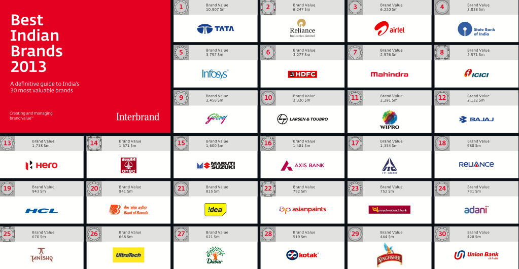 Best Indian Brands 2013: Top 30
