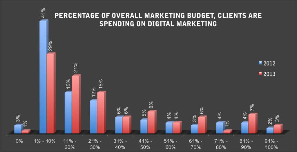 Digital Marketing Spendings In Asia July 2013