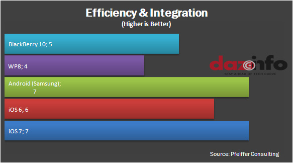 Efficiency and Integration