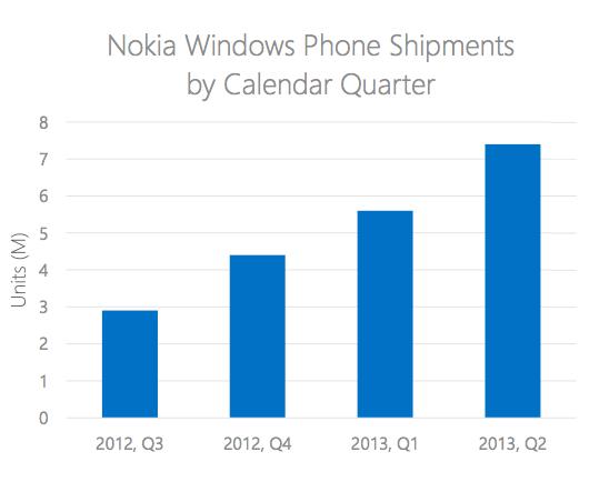 Nokia Windows Phone Shipments By Quarter
