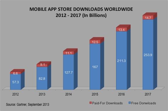Global Mobile App Store Download 2012 - 2017