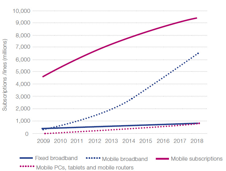 Mobile Broadband Bridges the Gap: Fixed Broadband and Mobile Subscriptions, 2009-2018