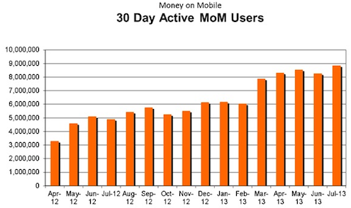 Money-On-Mobile-Monthly-Active-users