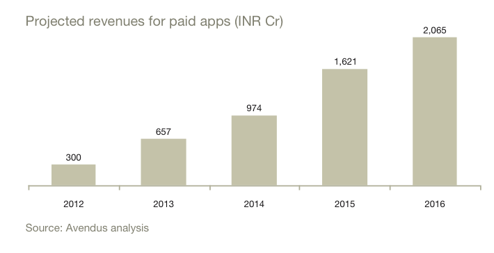 Projected_Revenue_Paid_Apps_India_2016