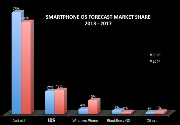 Smartphone market share 2013-2017