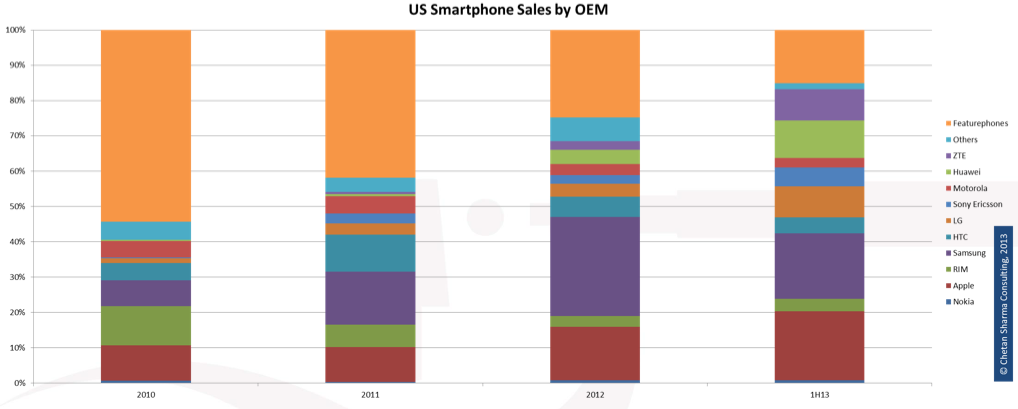 Smartphone Sales by OEMs in US 1H 2013