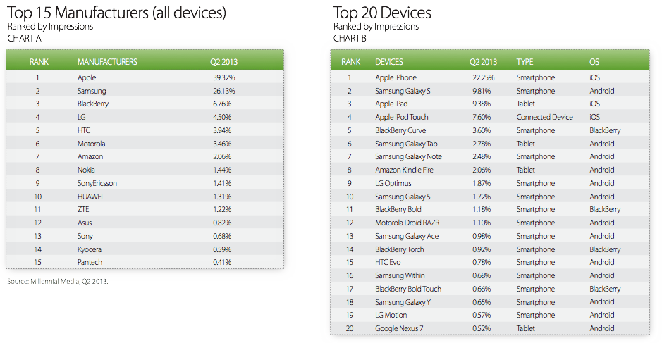 Apple Leads In Mobile Ad Impression Market Q2 2013