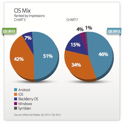 OS Based Ad Impressions Market Q2 2013