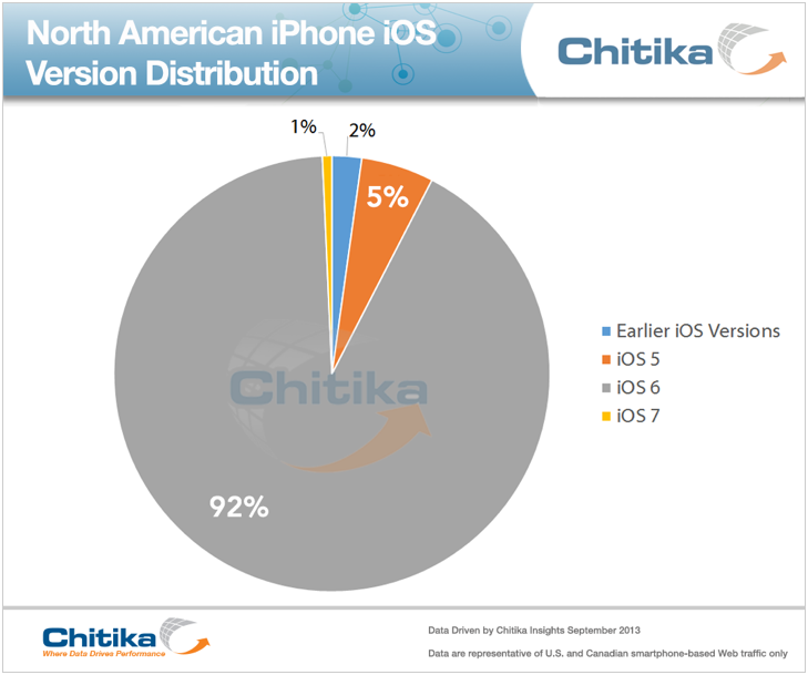 iPhone iOS Distribution August 2013
