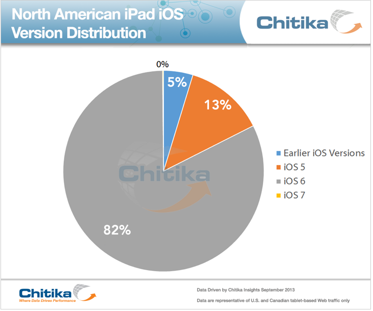 iPad iOS Distribution August 2013