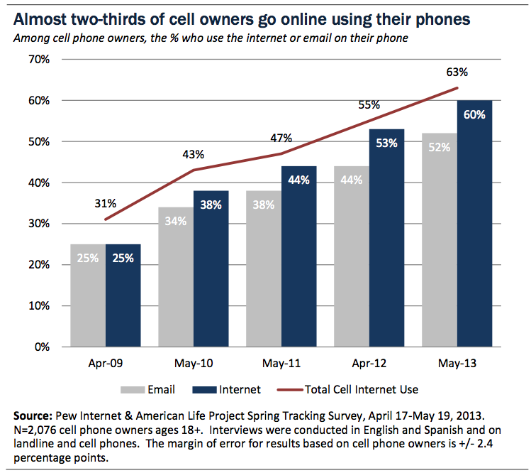 Mobile Internet Users in US 2013