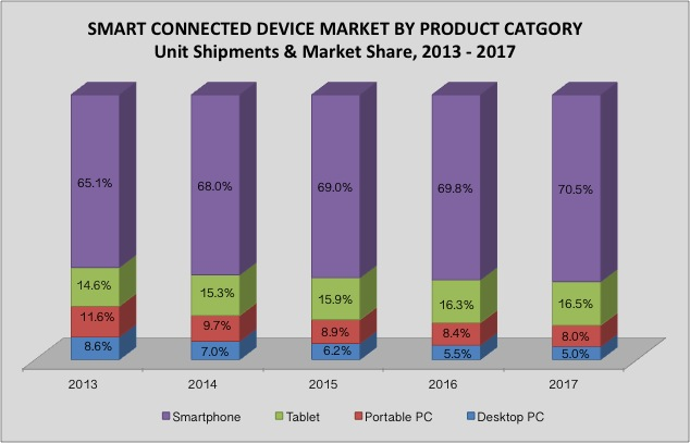 Smart Connected Devices 2013-2017