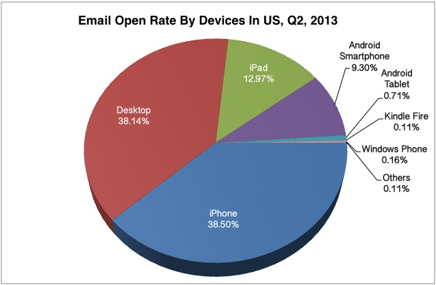 Email Marketing Success: Open rate by Devices