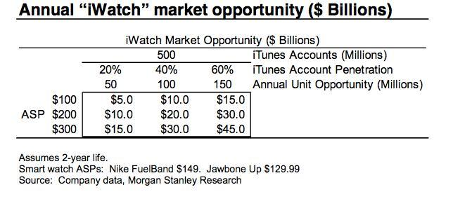 iWatch Market Opportunity