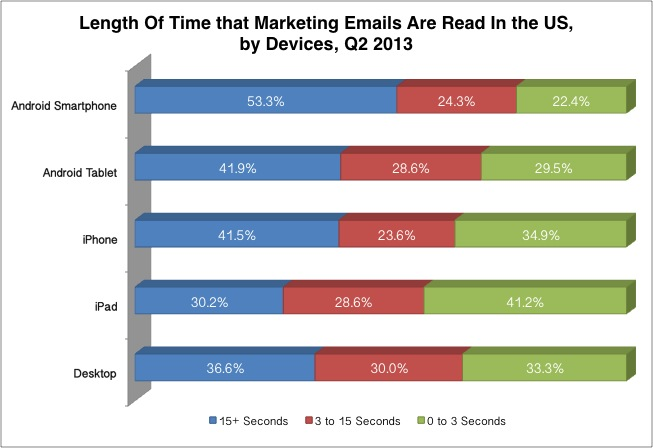 Email Marketing Success: Engagement Time by Devices