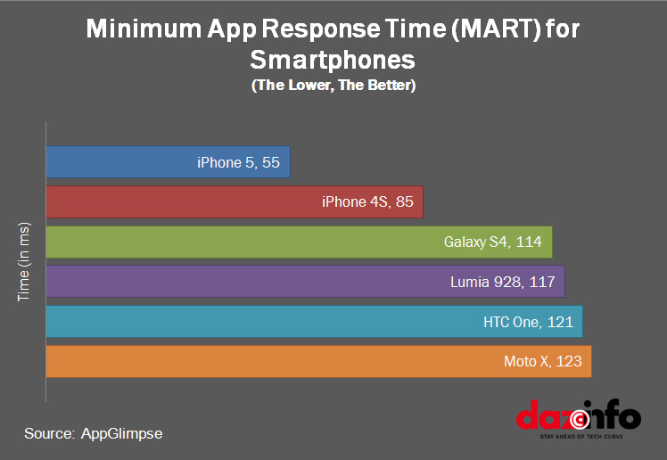 Apple iPhone 5: Fastest Smartphone with Minimum App Response Time