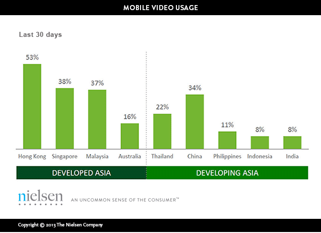 Consumer Behaviour: Mobile Video Viewing