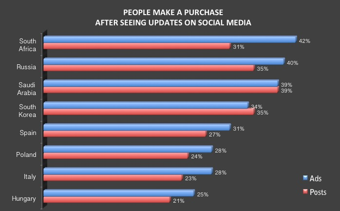 online consumer make purchase