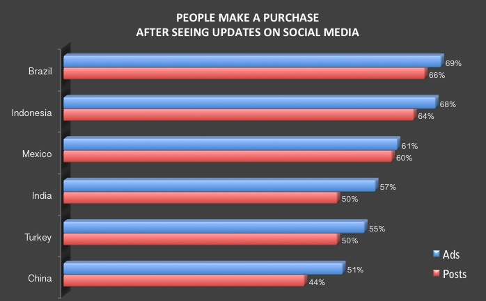 online purchase after social media influence