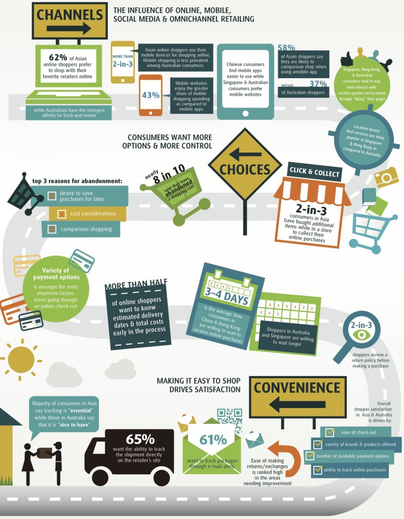 online-shoppers-Asia-study