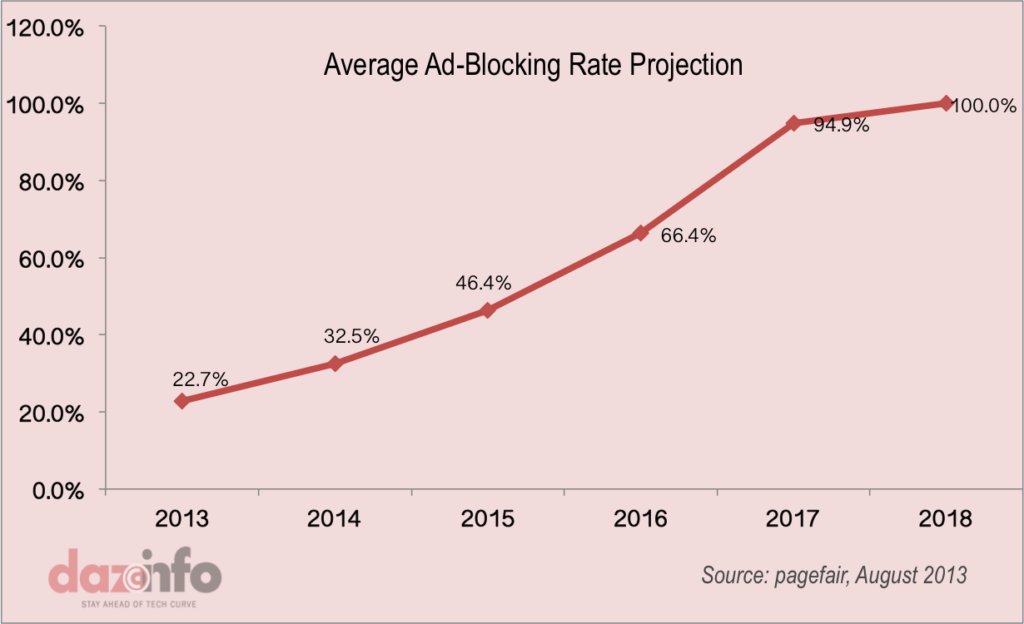 Ad-Blocking-Rate-Projection 2013 - 2018