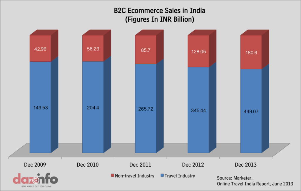 B2C Ecommerce Sales India 2013