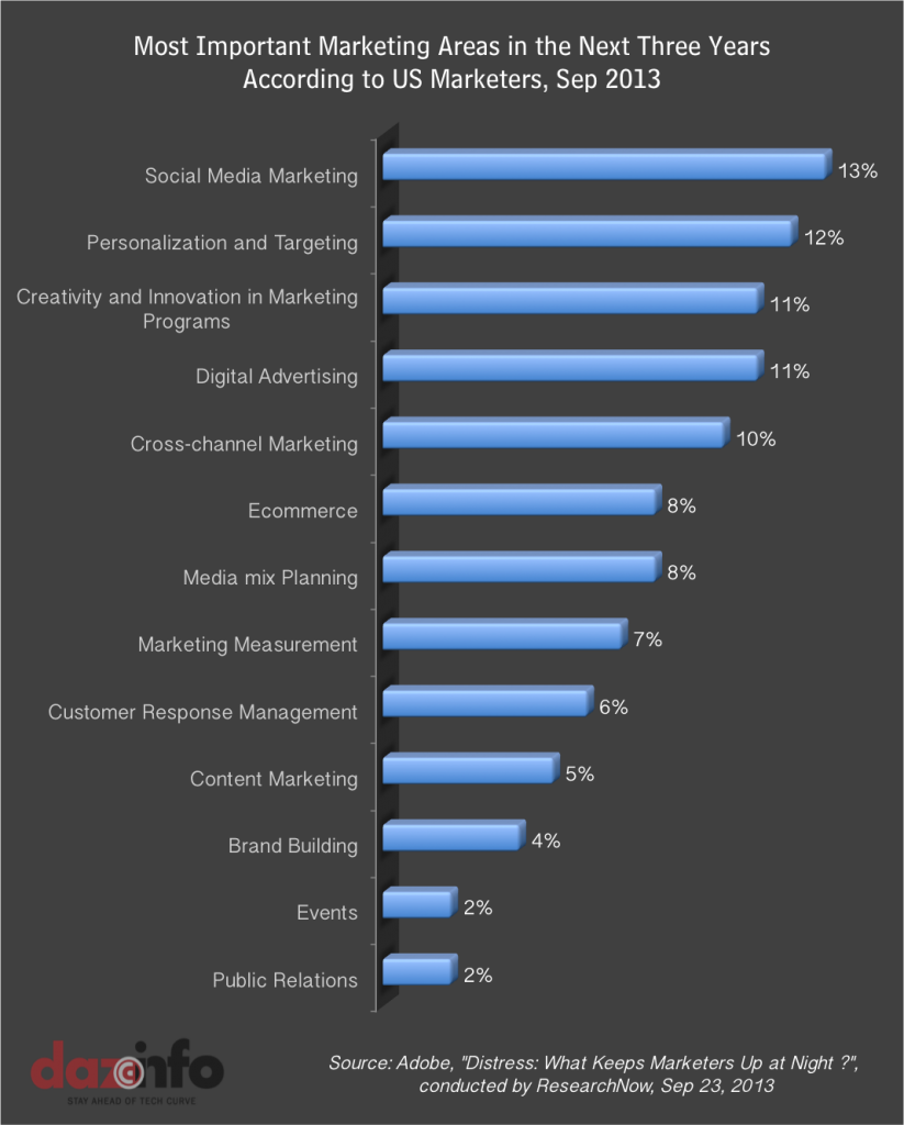 Marketing Channels in US 2013