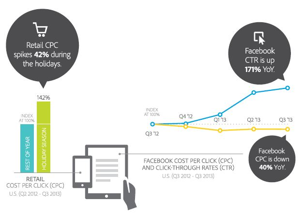Facebook's CPC and CTR comparison