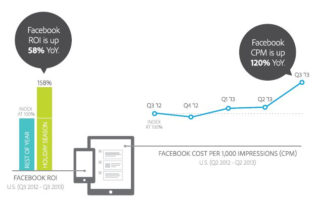 Facebook's ROI and CPM comparison