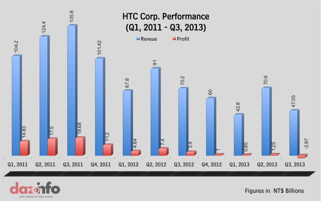 HTC Corp. Financial Performance Q1 2011-Q3 2013
