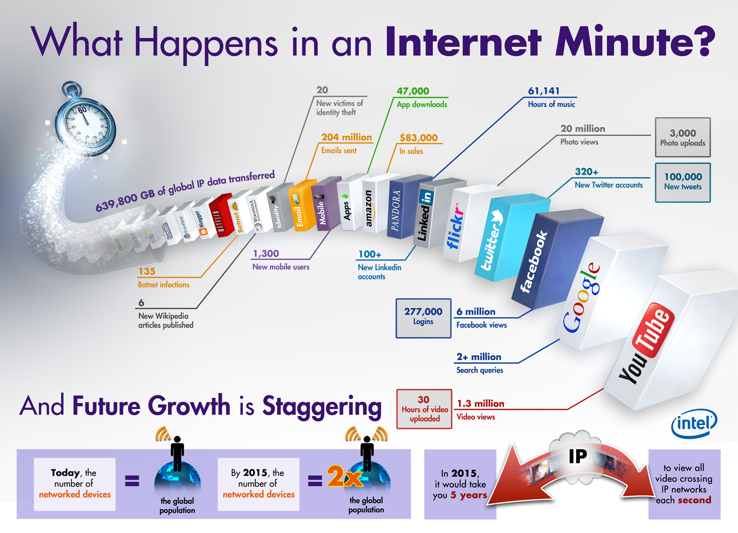 One Internet minute