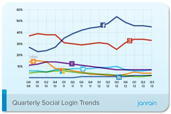 JanrainSocial Login By Quarter