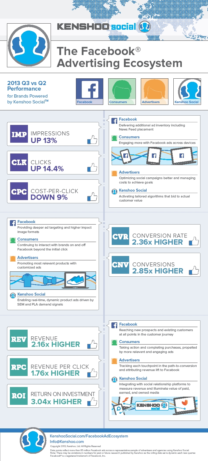 Facebook ad performance Kenshoo Q3 Infographic