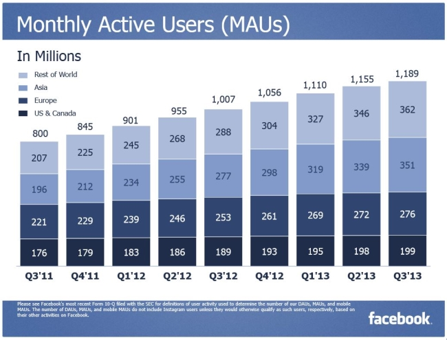 Monthly active users Facebook Q3