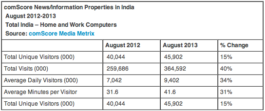 Online Readers In India 2013