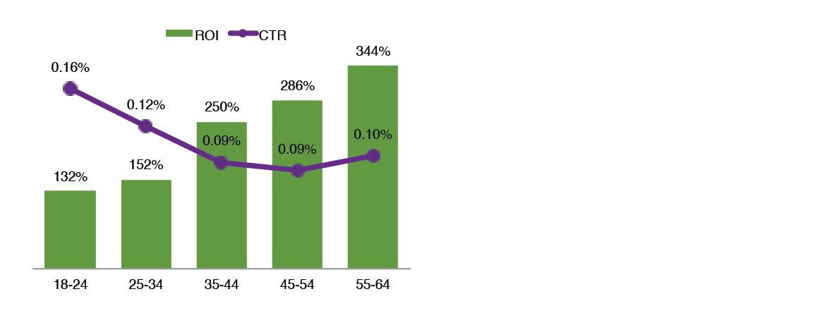 ROI vs CTR based on age group