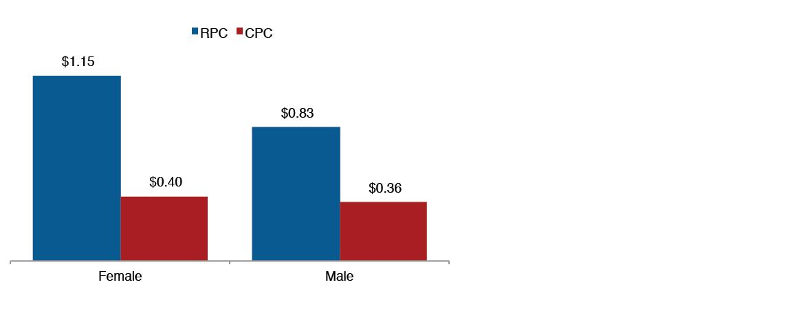 RPC vs CPC, Female vs Male