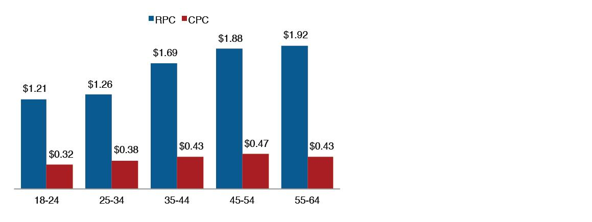 RPC vs CPC based on age group
