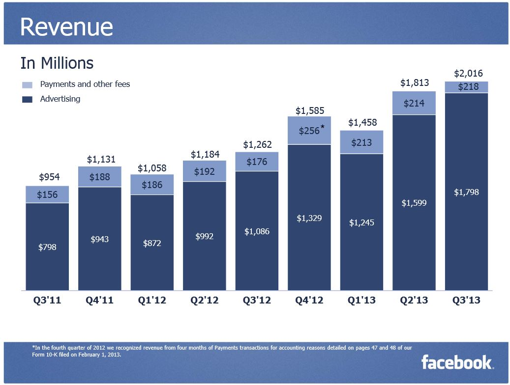 Revenue Facebook Q3