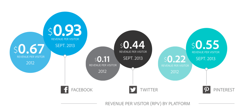 Social Network Revenue Per Visitor
