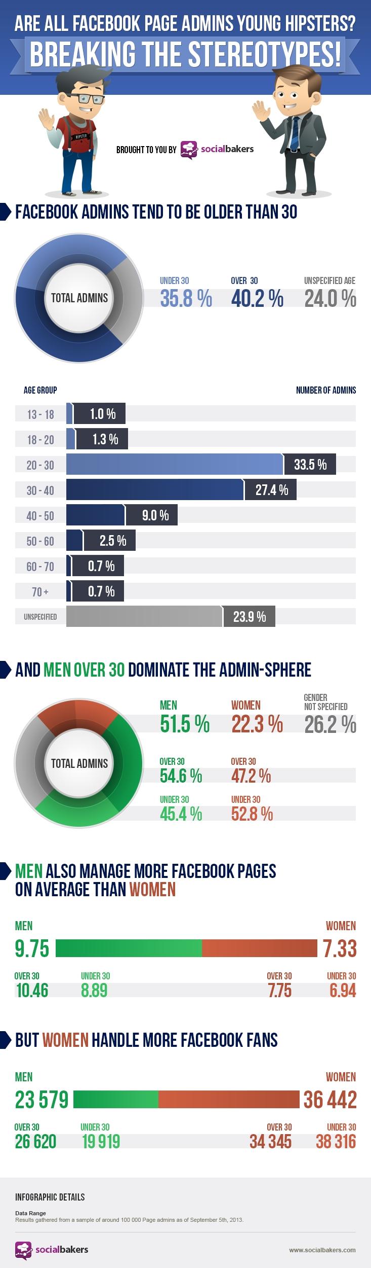 Social medai admin page distribution